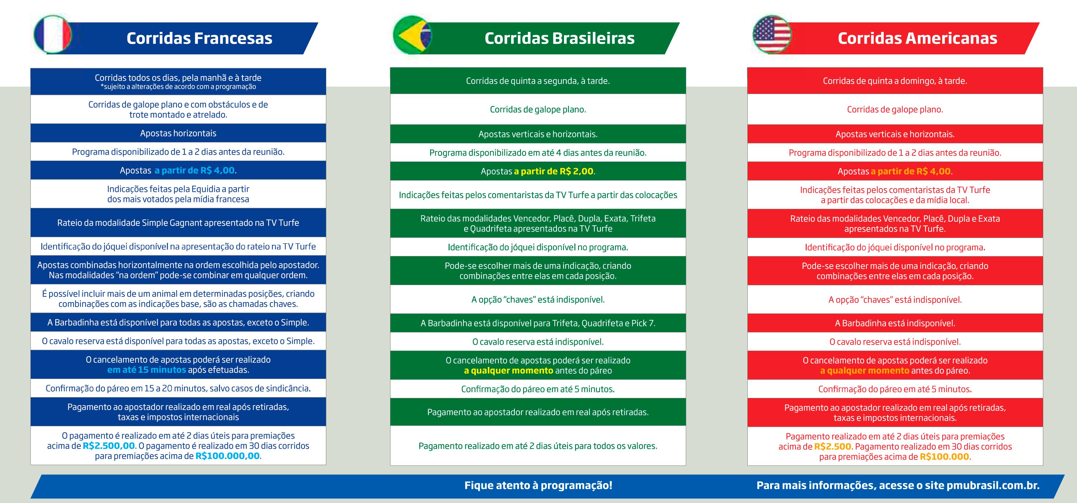 Quadro Comparativo de Apostas PMU Brasil